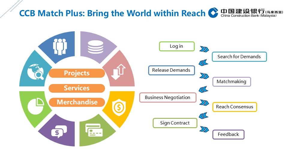 CCB – Malaysia Webinar on its Digital Trade Smart Matchmaking Platform